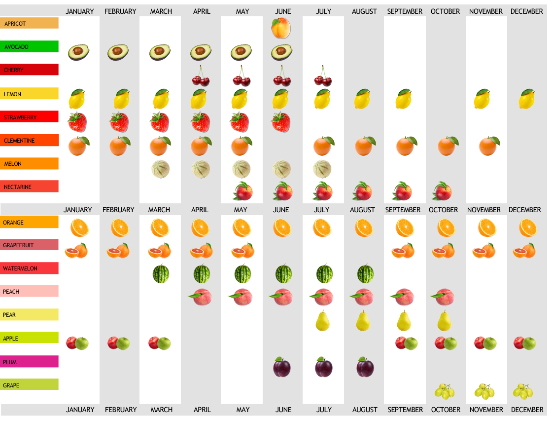 HARVEST CALENDAR FRUITS