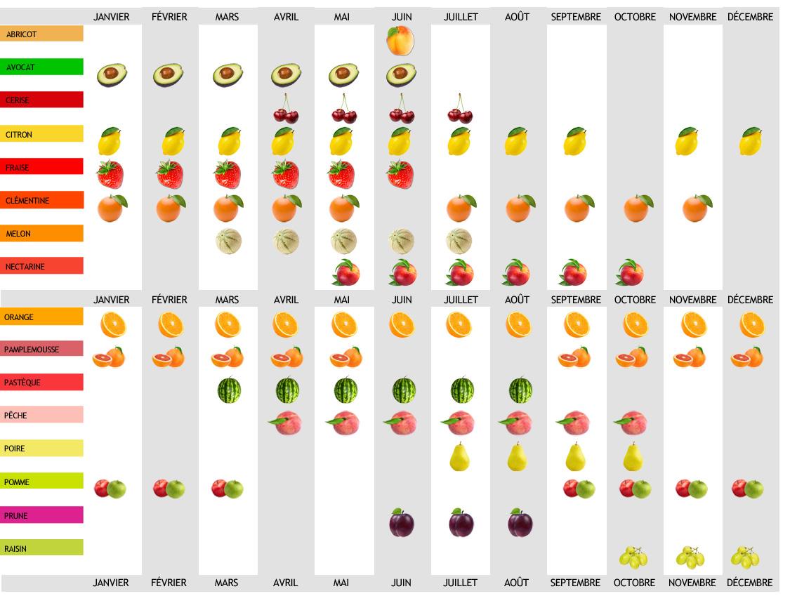 calendrier des récoltes de fruits en France