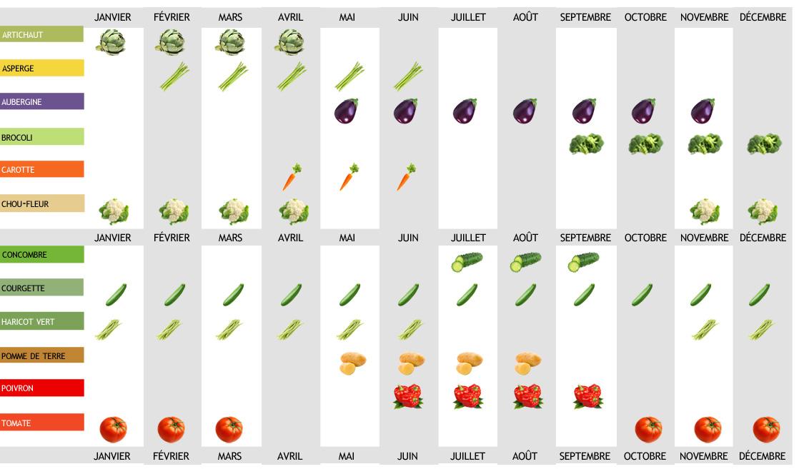 Le calendrier des récoltes de légumes