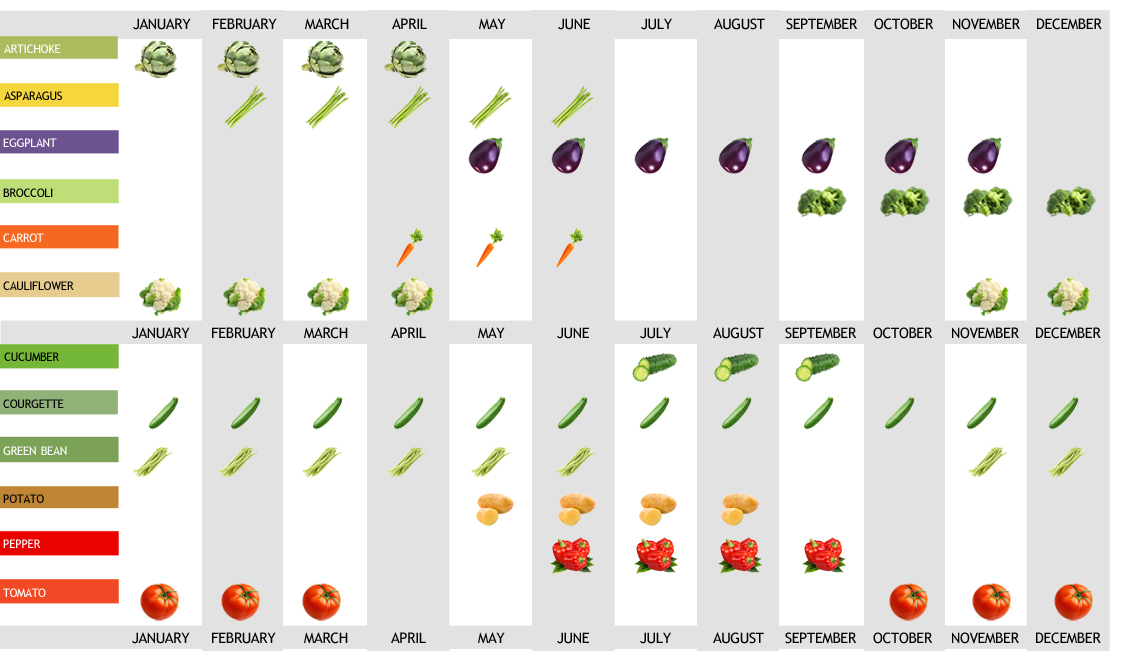 Vegetable harvest calendar